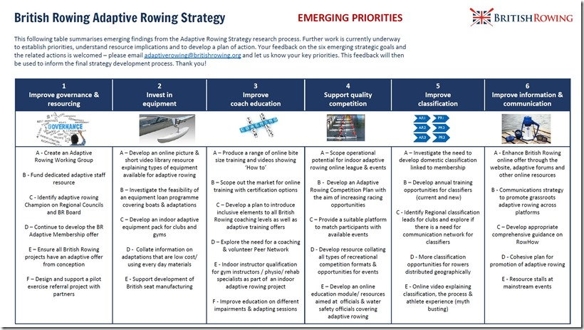 British Rowing Adaptive Rowing Strategy summary